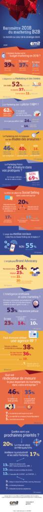 Infographie : Baromètre 2018 du marketing B2B, La donnée au cœur de la stratégie client